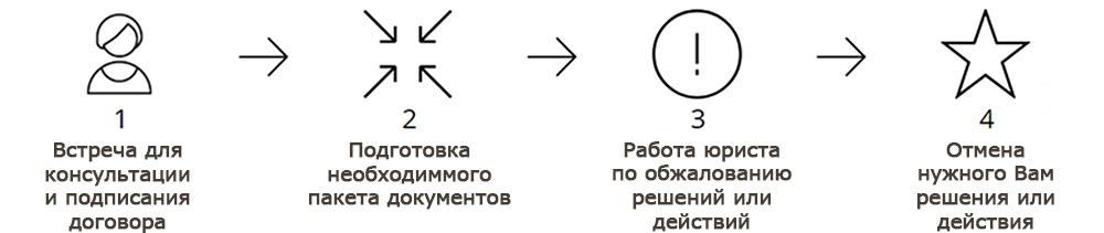 Юрист по обжалованию решений и действий (бездействий) в Новосибирске