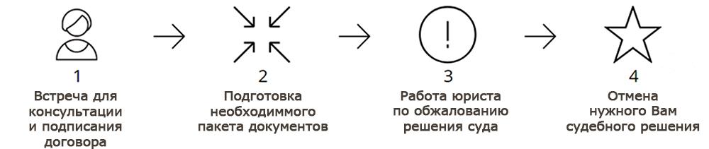 Юрист по обжалованию решений суда (определений, постановлений, приказов) в Новосибирске