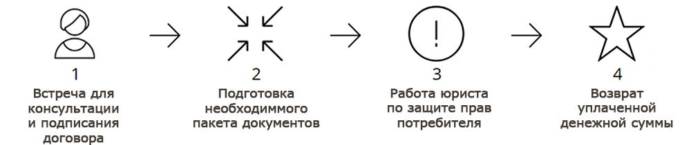 Работа юриста по защите прав потребителей в Новосибирске