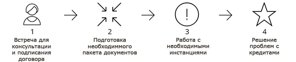 Юридические услуги по кредитным спорам в Новосибирске
