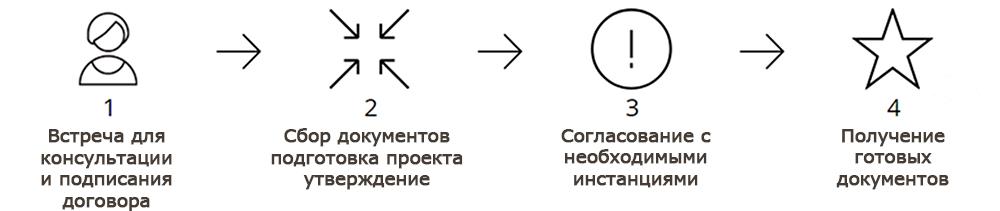 Согласовать перепланировку в Новосибирске