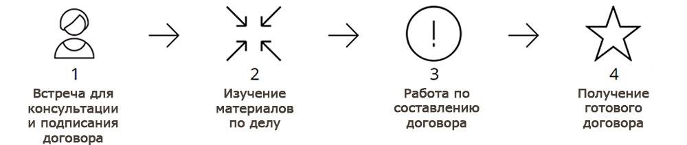 Юридические услуги по составлению договоров в Новосибирске