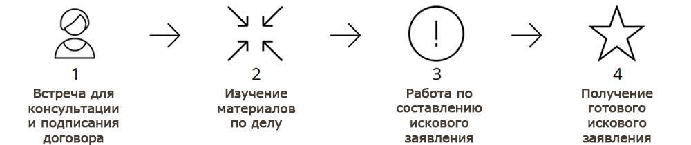 Юридические услуги по составлению исковых заявлений в Новосибирске