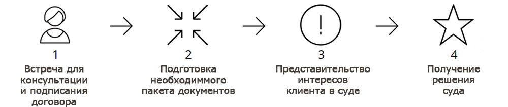 Представительство интересов в суде в Новосибирске