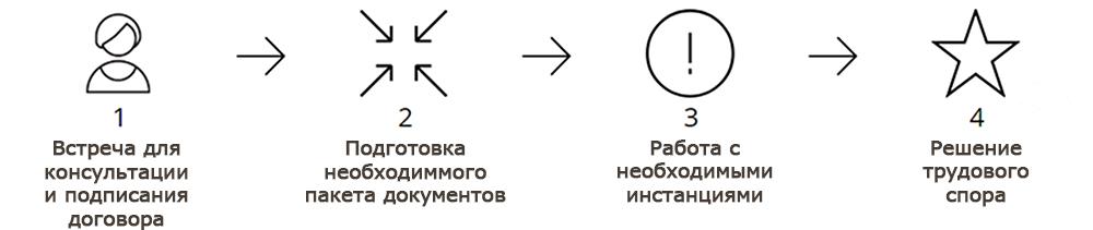 Решение трудовых споров в Новосибирске
