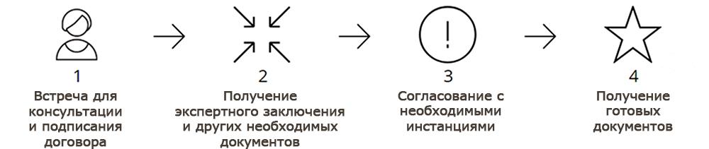 Узаконить перепланировку в Новосибирске