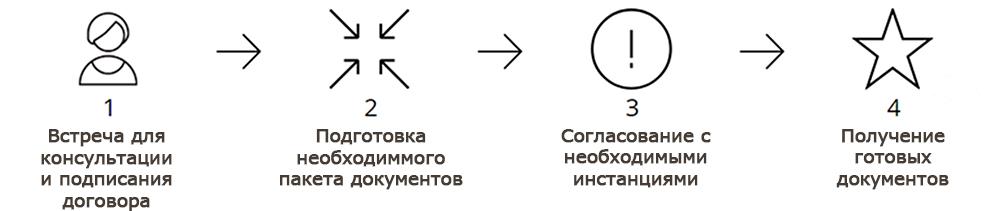 Решение жилищных вопросов в Новосибирске