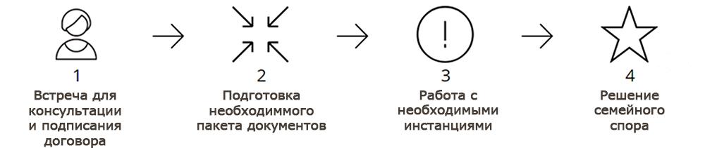 Услуги юриста по семейному праву в Новосибирске