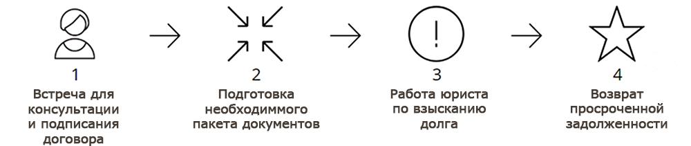 Работа по взысканию долга в Новосибирске